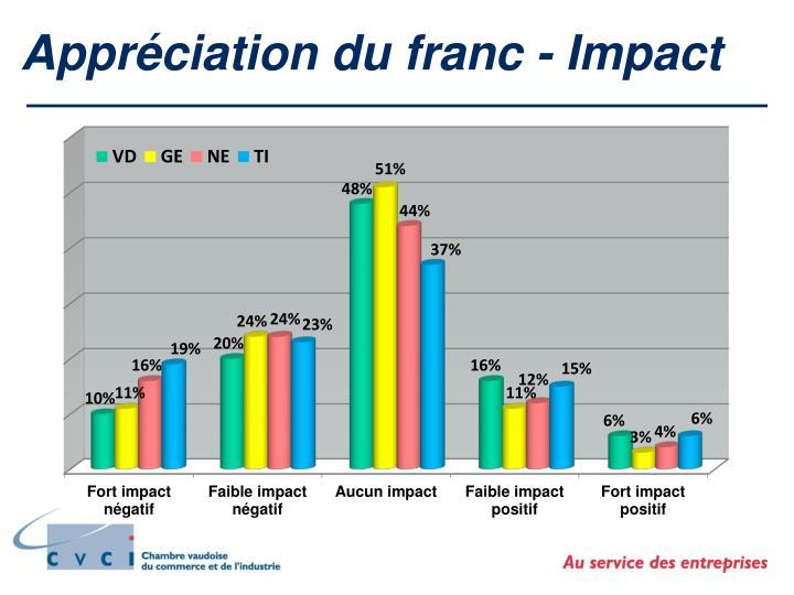 Appréciation du franc - Impact