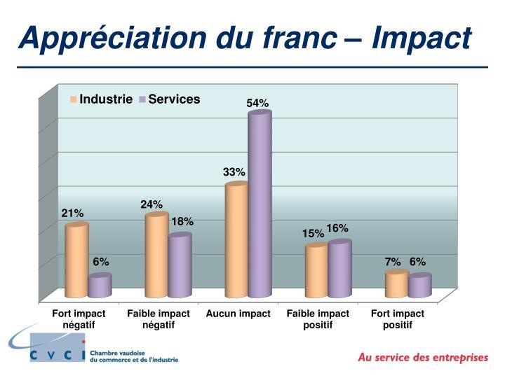 Appréciation du franc – Impact