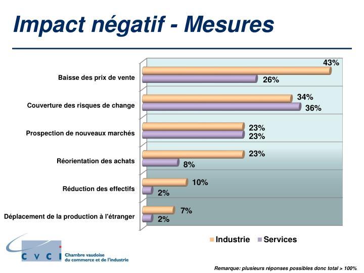 Impact négatif - Mesures