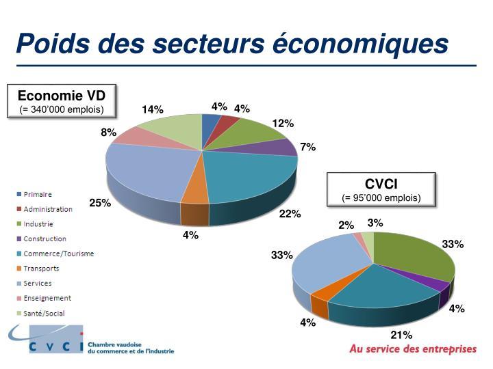 Poids des secteurs économiques