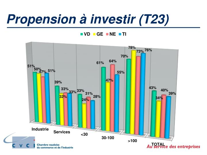 Propension à investir (T23)