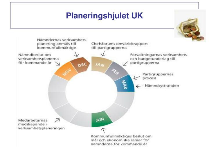 Planeringshjulet UK