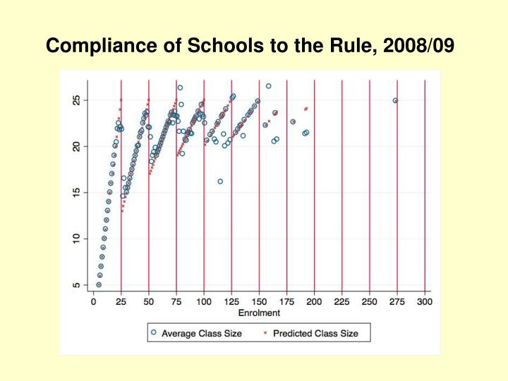 Compliance of Schools to the Rule, 2008/09