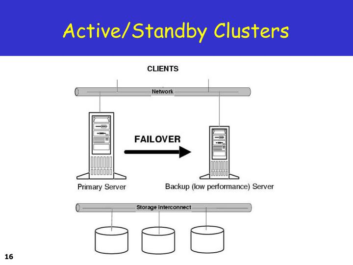 Active/Standby Clusters