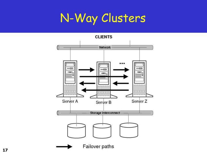 N-Way Clusters