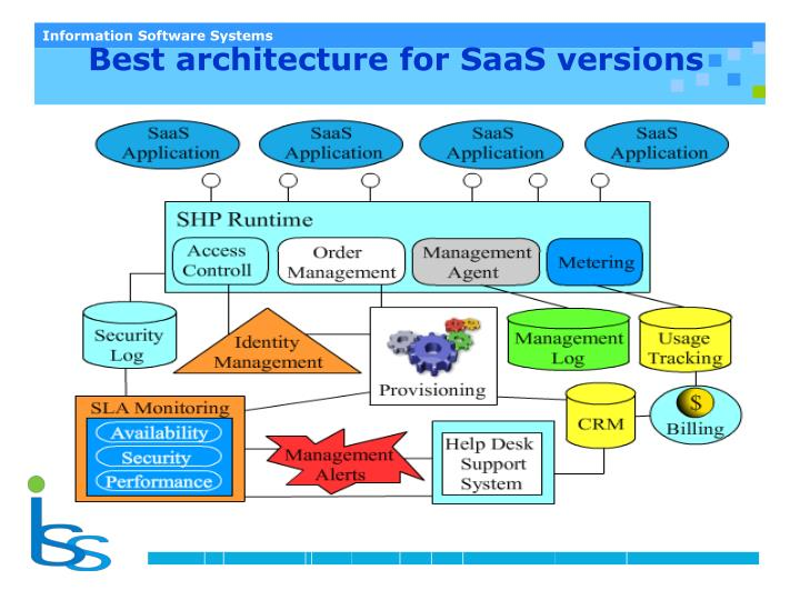 Best architecture for SaaS versions