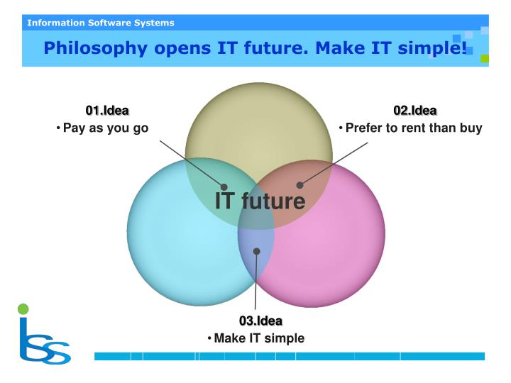 Philosophy opens IT future. Make IT simple!