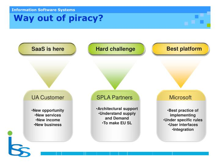 Way out of piracy?
