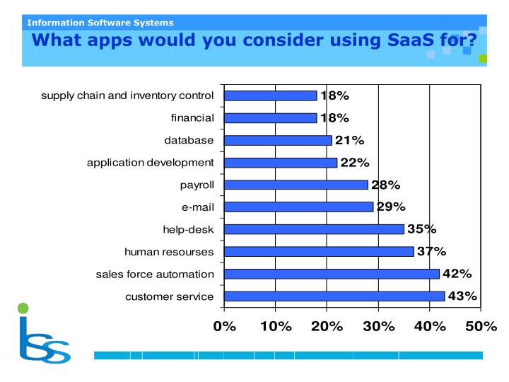What apps would you consider using SaaS for?