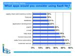 what apps would you consider using saas for