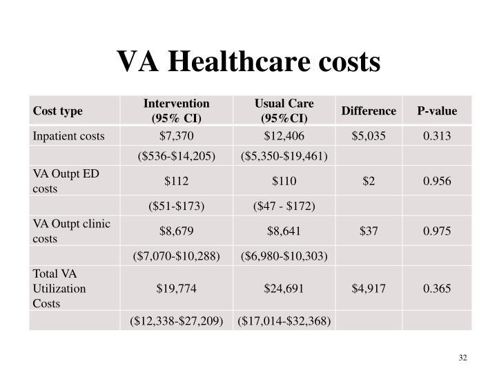 VA Healthcare costs