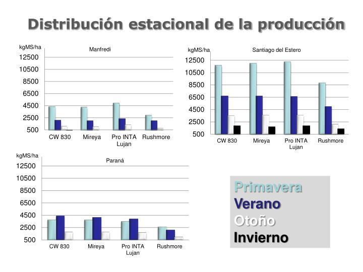 Distribución estacional de la producción