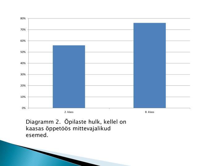 Diagramm 2.  Õpilaste hulk, kellel on kaasas õppetöös mittevajalikud esemed.