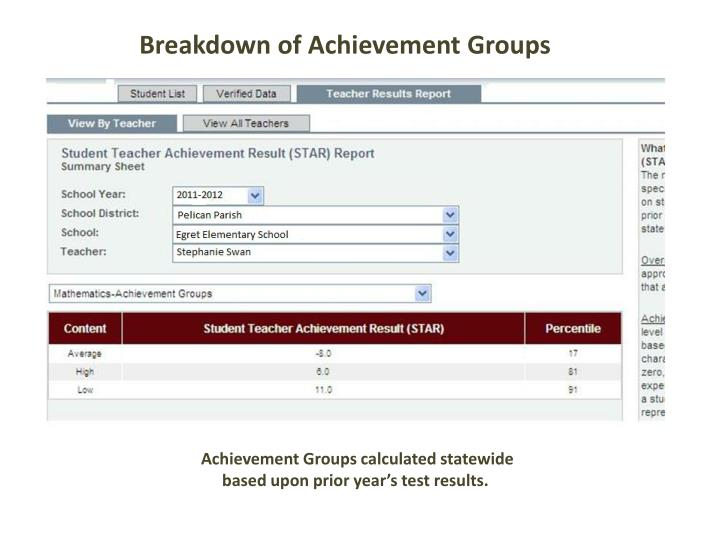 Breakdown of Achievement Groups
