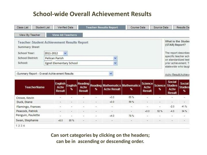 School-wide Overall Achievement Results