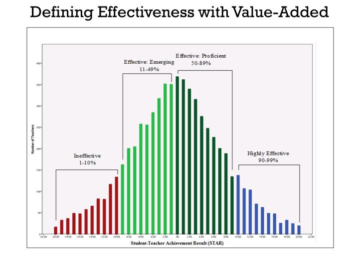 Defining Effectiveness with Value-Added