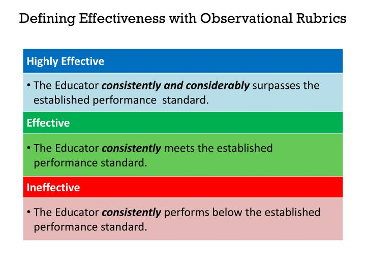 Defining Effectiveness with