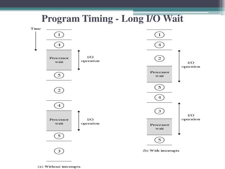 Program Timing - Long I/O Wait