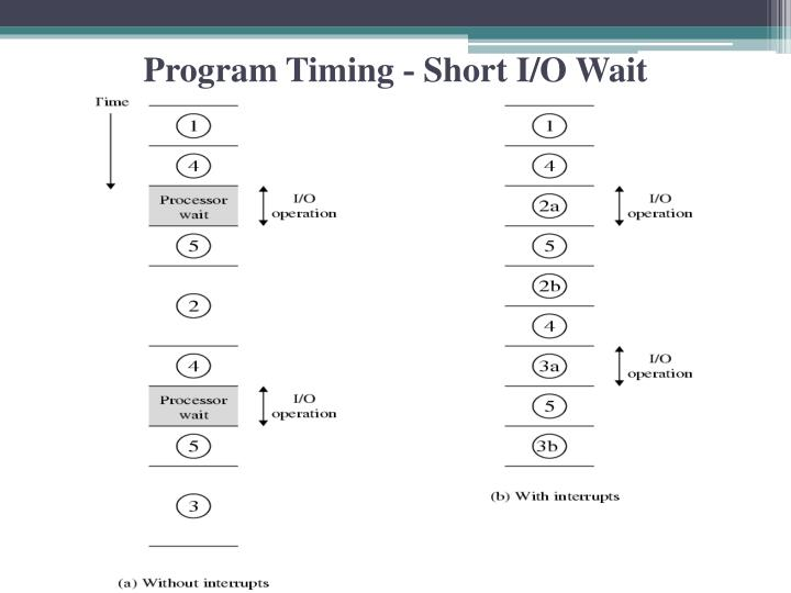 Program Timing