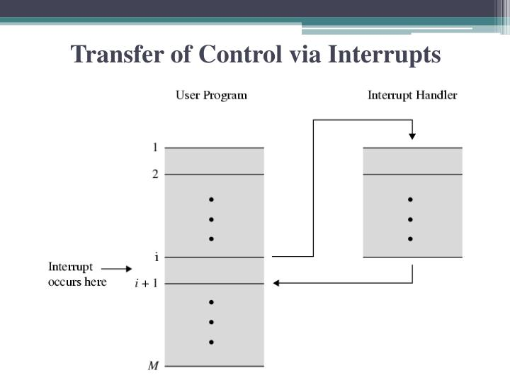 Transfer of Control via Interrupts
