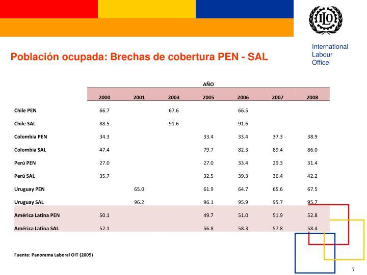 Población ocupada: Brechas de cobertura PEN - SAL