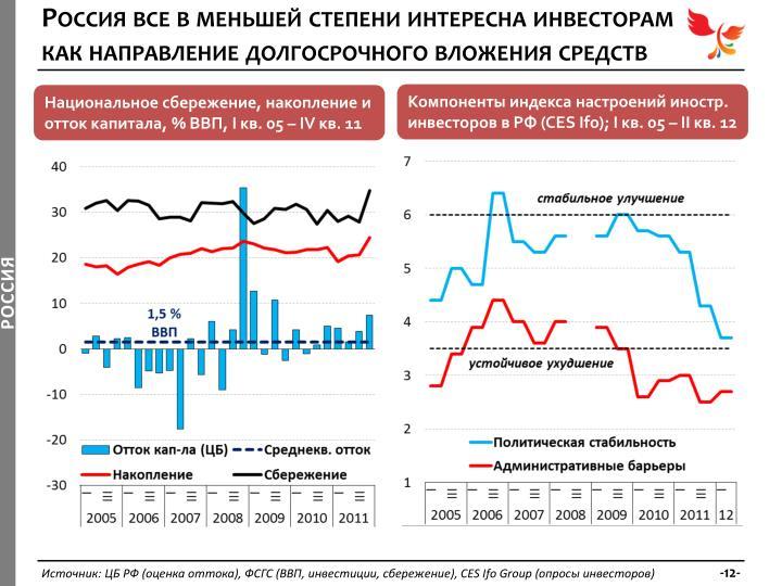 Россия все в меньшей степени интересна инвесторам как направление долгосрочного вложения средств