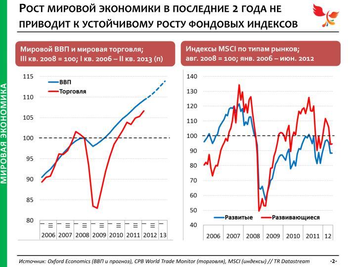 Рост мировой экономики в последние 2 года не приводит к устойчивому росту фондовых индексов