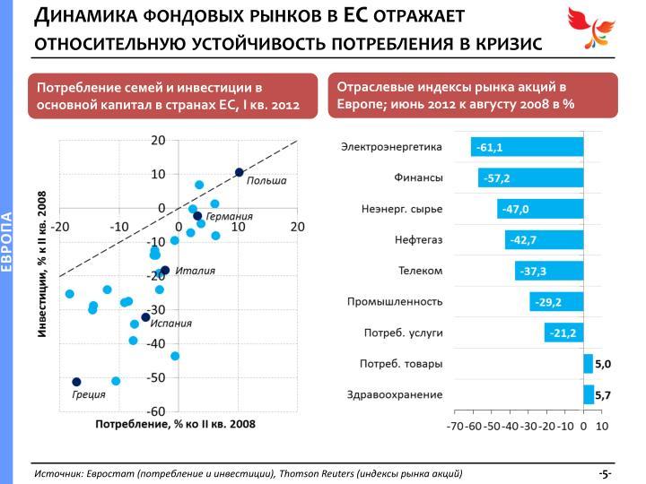 Динамика фондовых рынков в ЕС отражает относительную устойчивость потребления в кризис