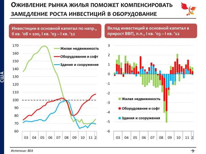 Оживление рынка жилья поможет компенсировать замедление роста инвестиций в оборудование
