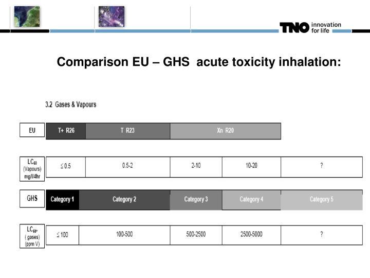 Comparison EU – GHS