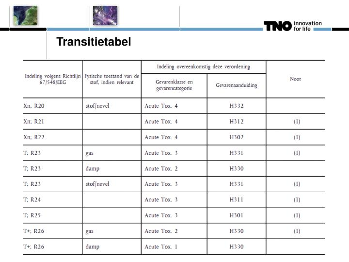 Transitietabe
