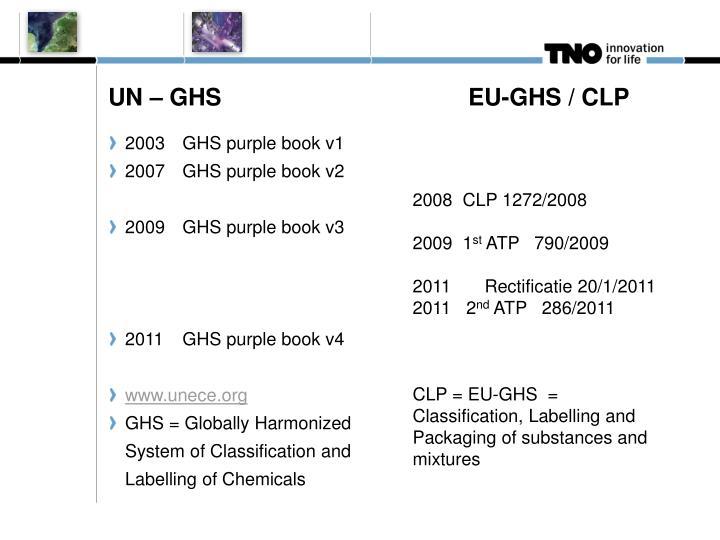 UN – GHSEU-GHS / CLP