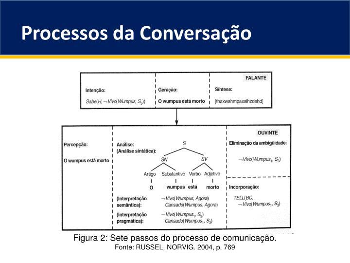 Processos da Conversação