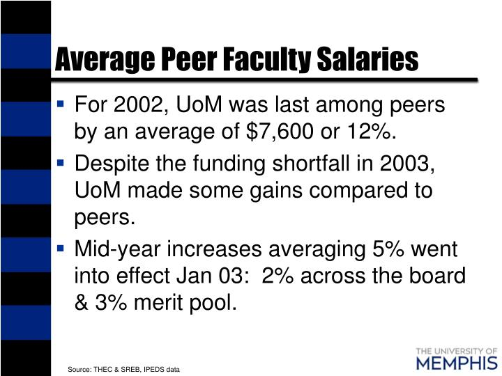 Average Peer Faculty Salaries