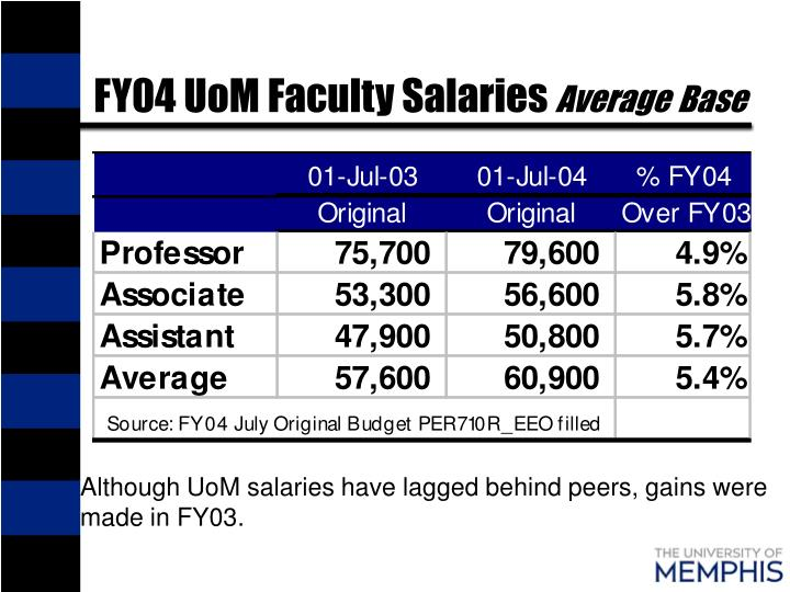 FY04 UoM Faculty Salaries