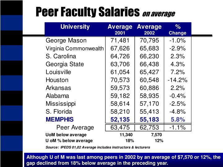 Peer Faculty Salaries