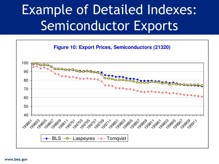 Example of Detailed Indexes: Semiconductor Exports