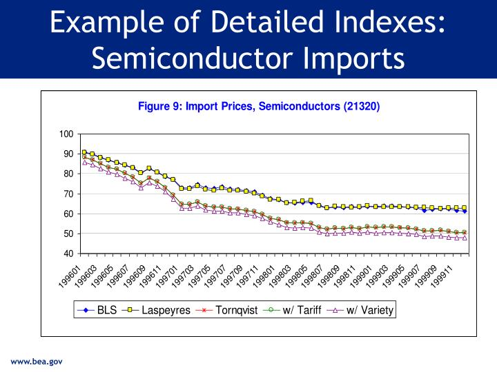 Example of Detailed Indexes: Semiconductor Imports