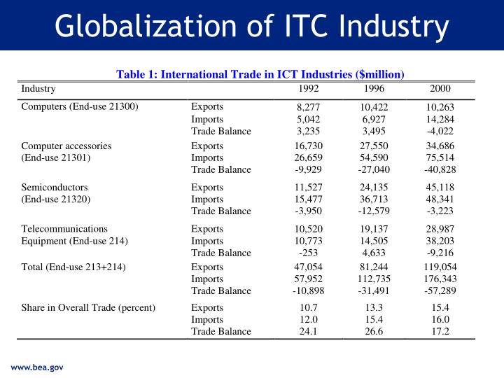 Globalization of itc industry
