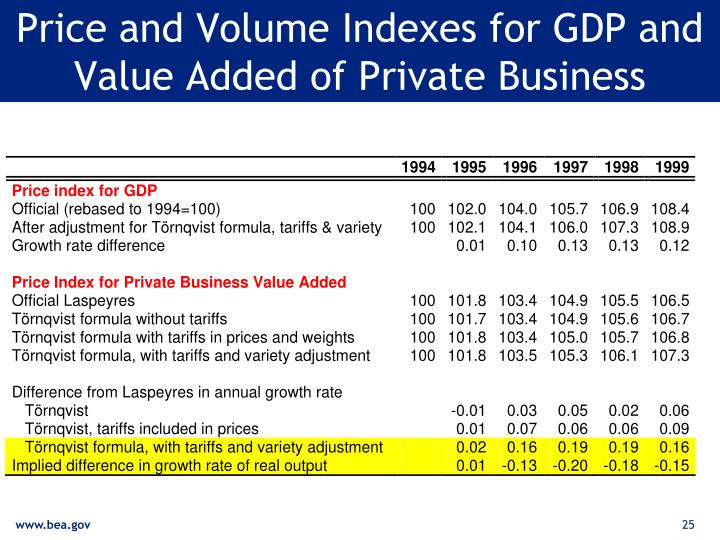 Price and Volume Indexes for GDP and Value Added of Private Business
