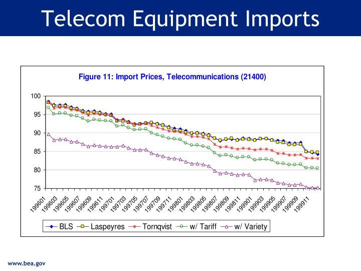 Telecom Equipment Imports