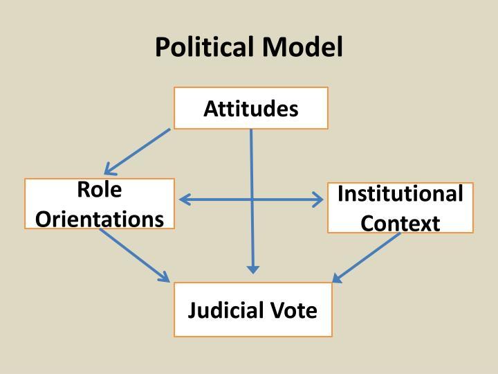 Political Model