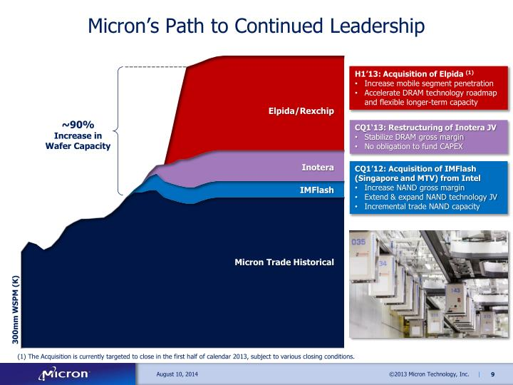 Micron's Path to Continued Leadership