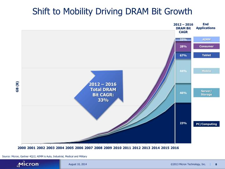 Shift to Mobility Driving DRAM Bit Growth