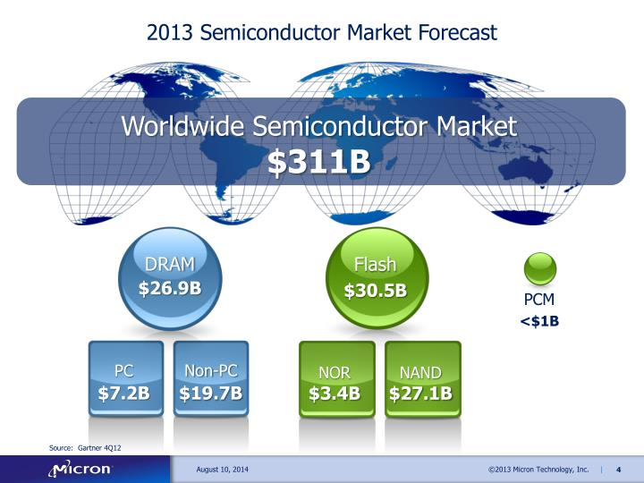 2013 Semiconductor Market Forecast