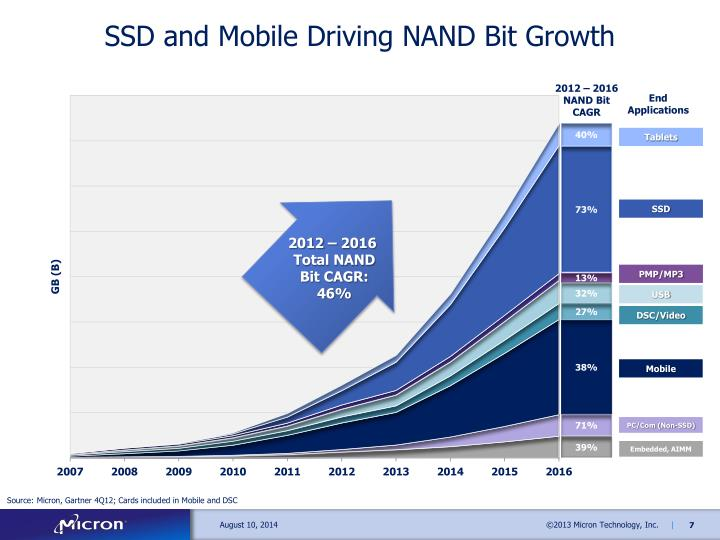 SSD and Mobile Driving NAND Bit Growth