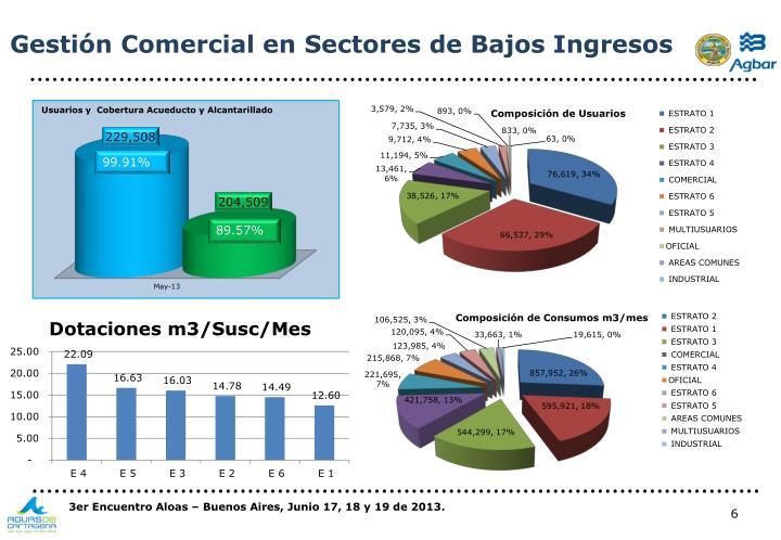 Gestión Comercial en Sectores de Bajos