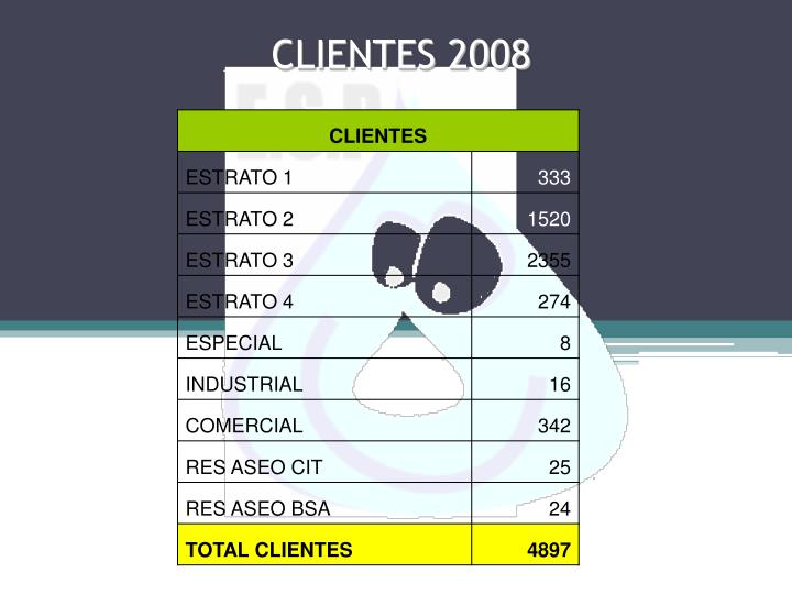 CLIENTES 2008