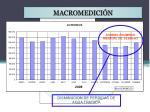 macromedici n