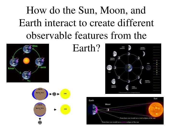 How do the sun moon and earth interact to create different observable features from the earth